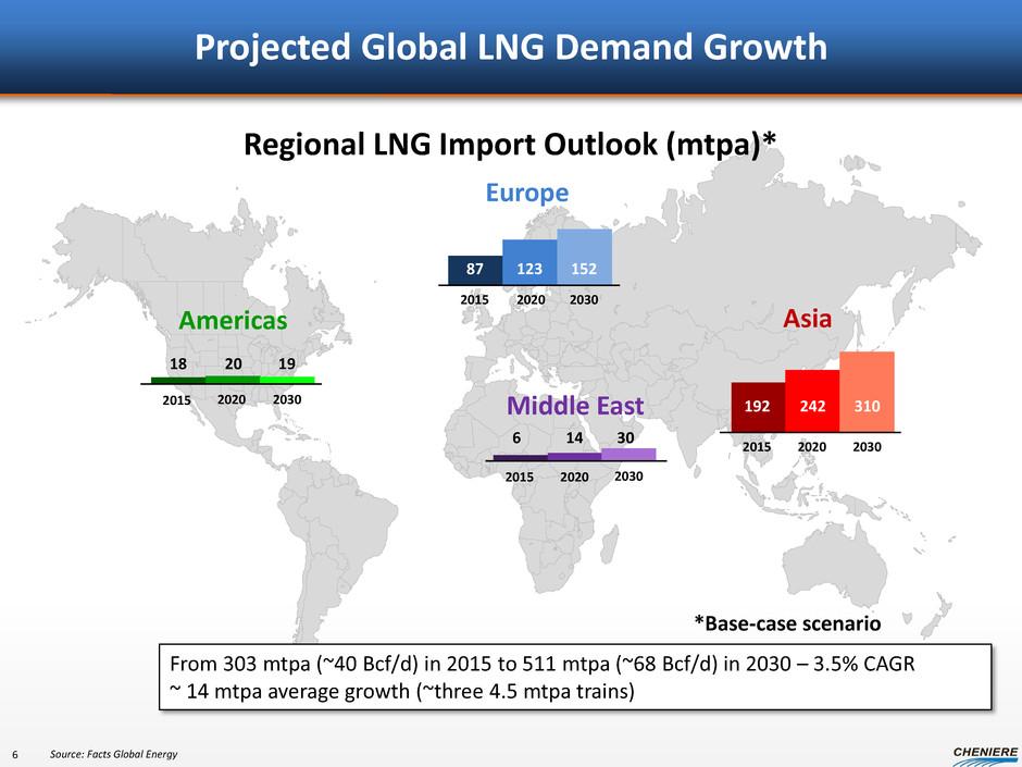 LNG Global Demand