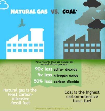 Natural gas vs coal
