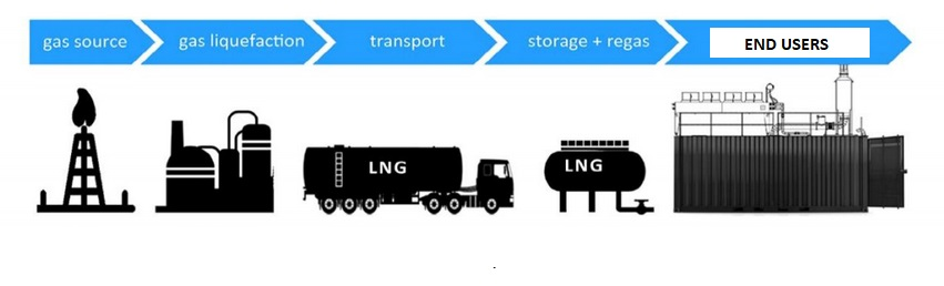 small-scale-lng-plant-investment
